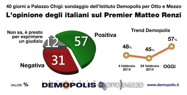 le opinioni degli italiani su Renzi