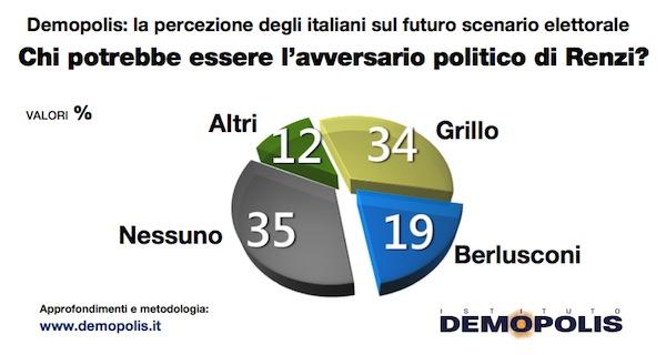 L'avversario politico di Renzi