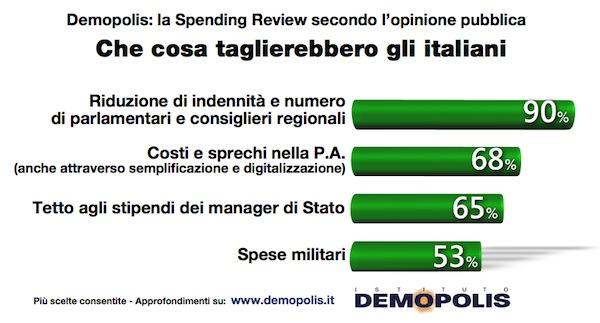 spending review secondo gli italiani