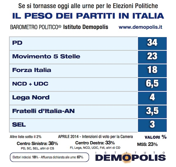 Sondaggio Demopolis: il peso dei partiti