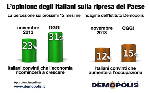 indagine demopolis futuro Italia