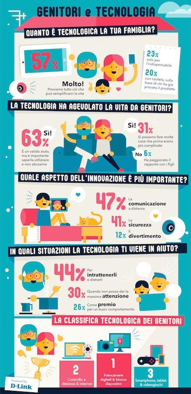 Infografica: genitori e tecnologia