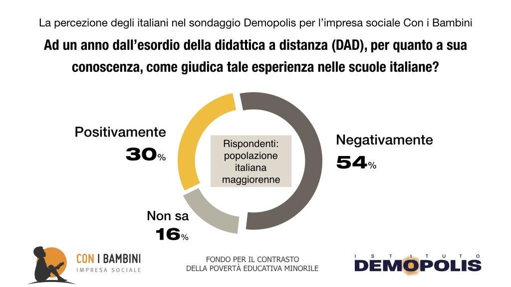 Infografica: come gli italiani giudicano in generale la DAD