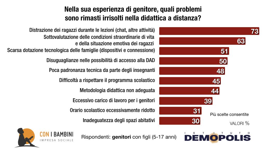 Infografica: quali problemi della DAD non sono stati ancora risolti secondo gli italiani
