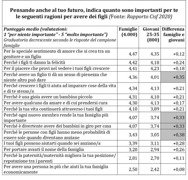 Le ragioni importanti per mettere al mondo un figlio - Fonte: Rapporto Cisf 2020